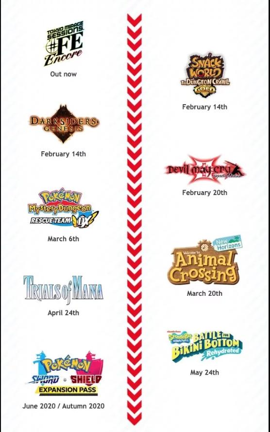 Nintendo Switch les 21 prochains titres à sortir