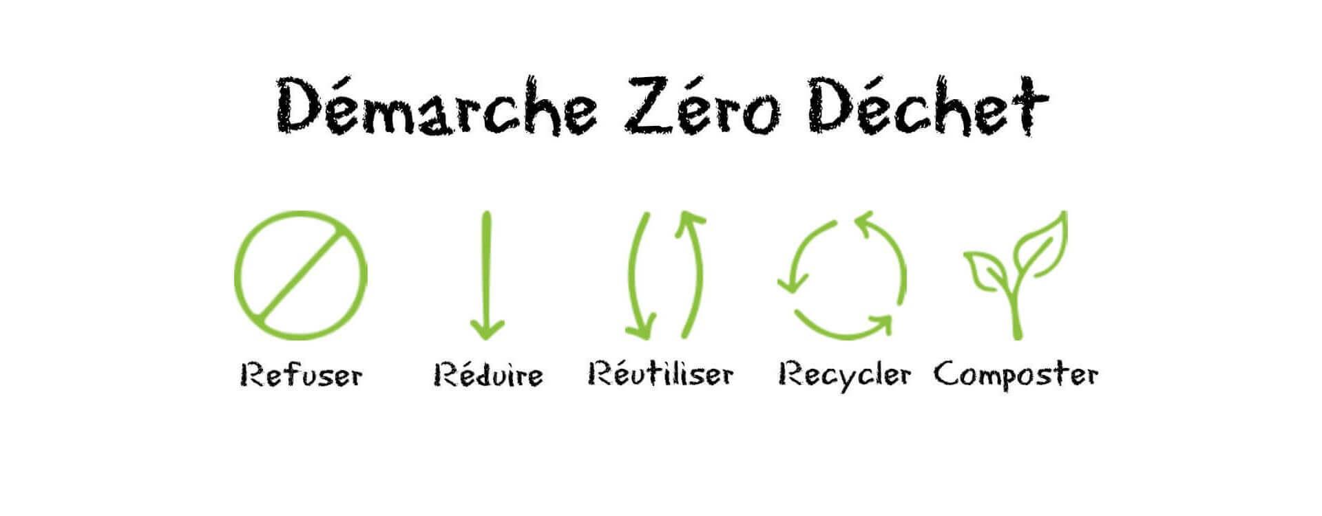 Demarche_zero_dechet
